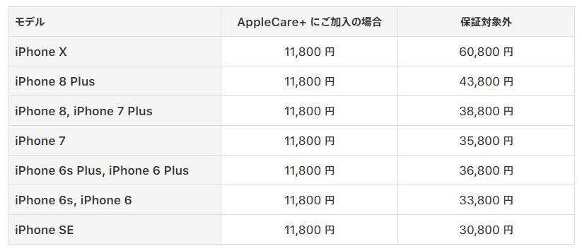 iPhone修理交換費用