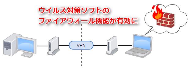 VPNで通信が出来ないのはファイアウォール
