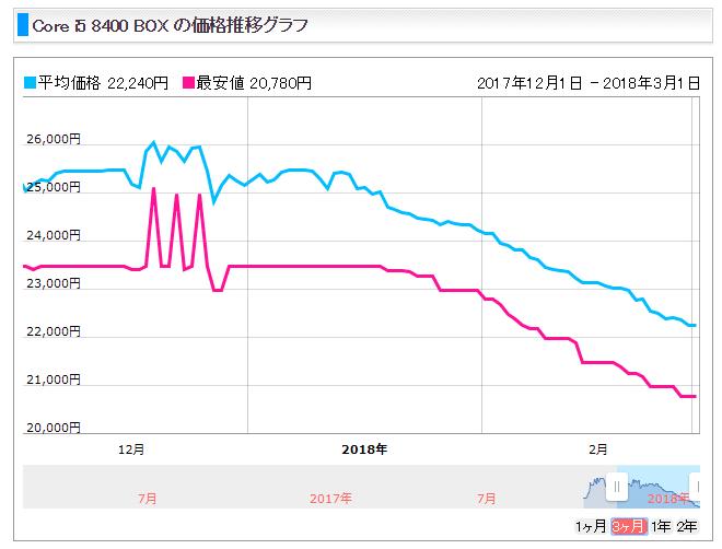 インテルCore i5 8400_グラフ