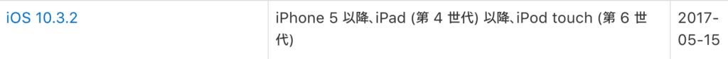 iOS対応状況