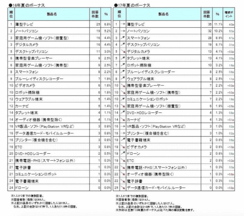 ITデジタル家電購入意向調査_2017年夏ボーナス商戦編_株式会社MM総研