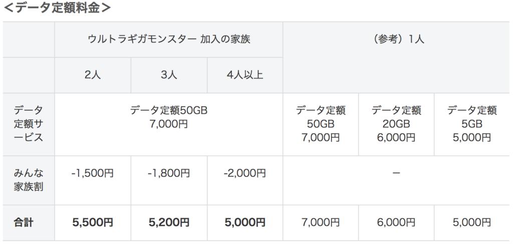 ソフトバンク50GBのウルトラギガモンスター
