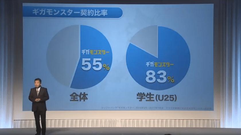 SoftBankのギガモンスターの加入率