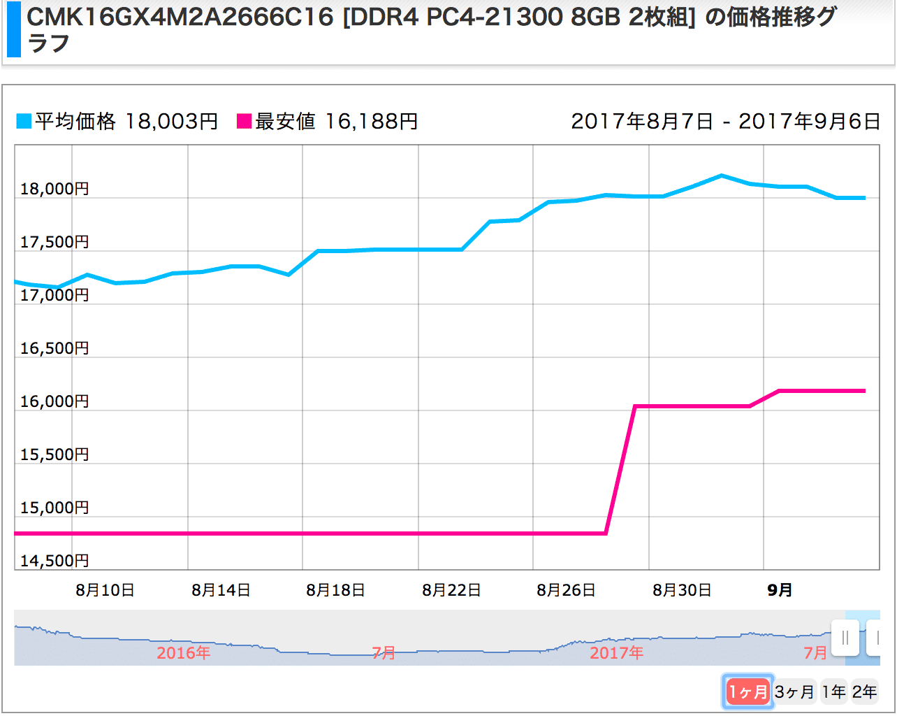 価格com_メモリ価格推移グラフ