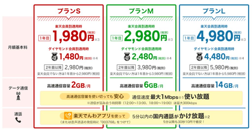 楽天モバイル価格