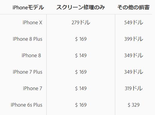 US_iPhone修理交換費用
