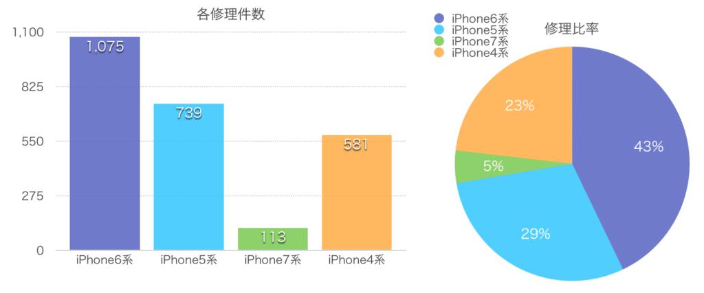 iPohne修理グラフ