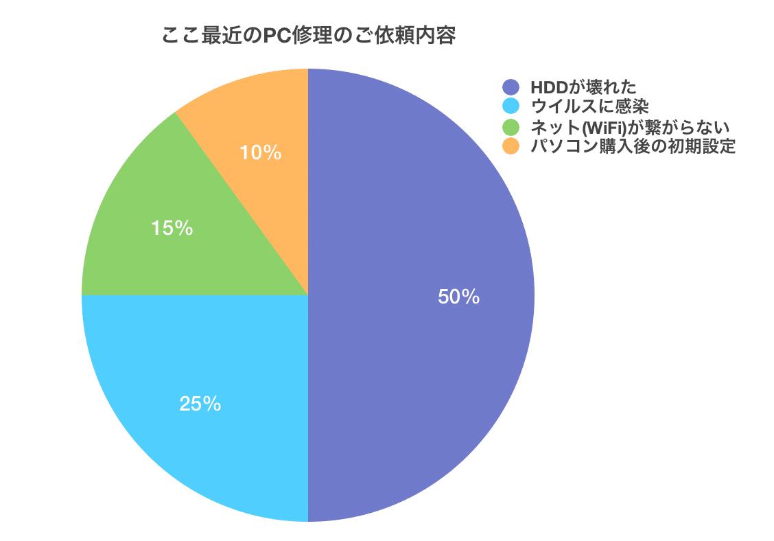 PC修理のグラフ