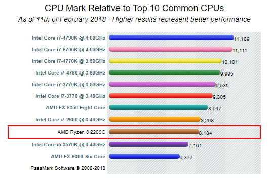 AMD Ryzen 3 2200Gのベンチマーク 結果