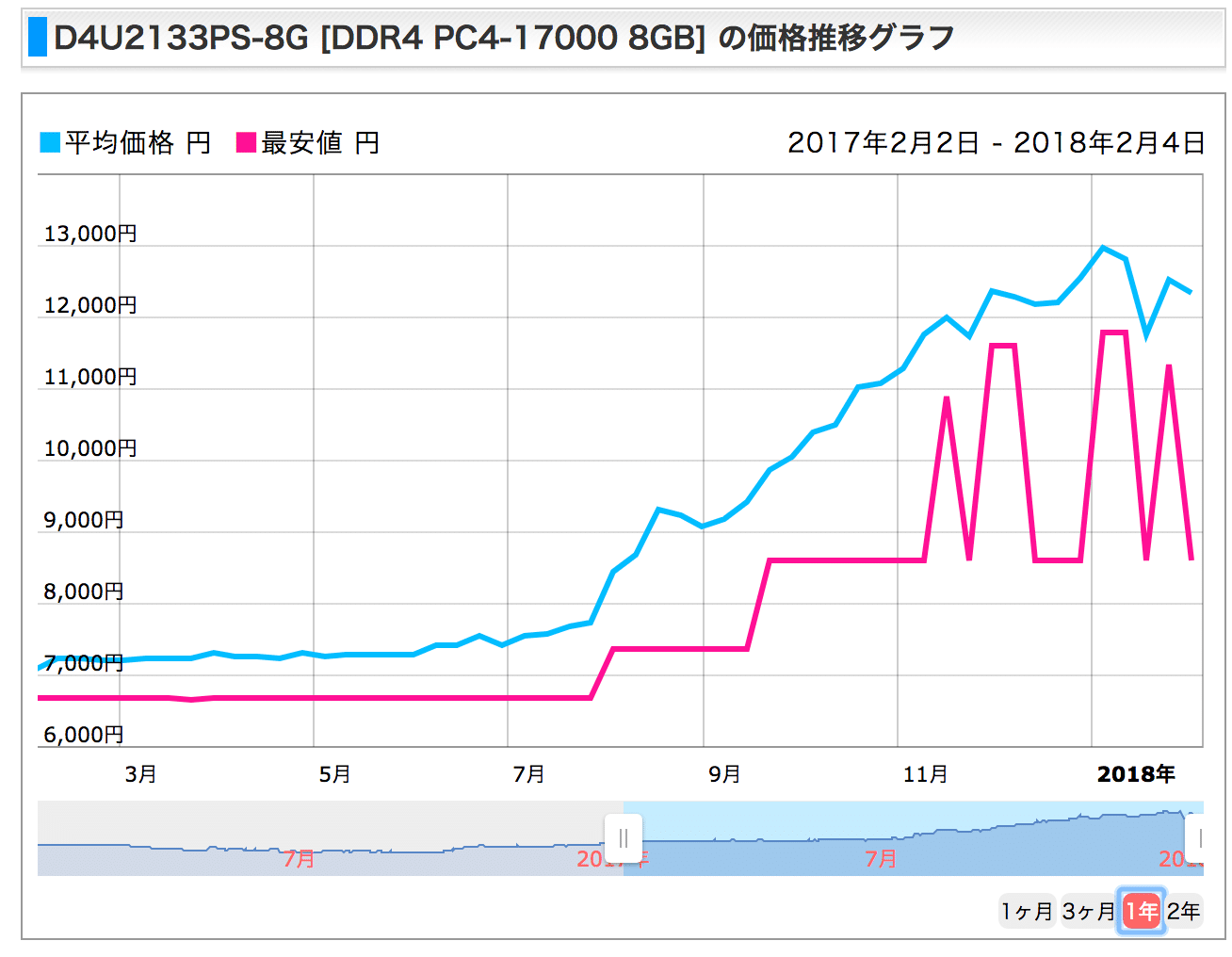CFD_D4U2133PS-8G__DDR4_PC4-17000_8GB__価格推移グラフ