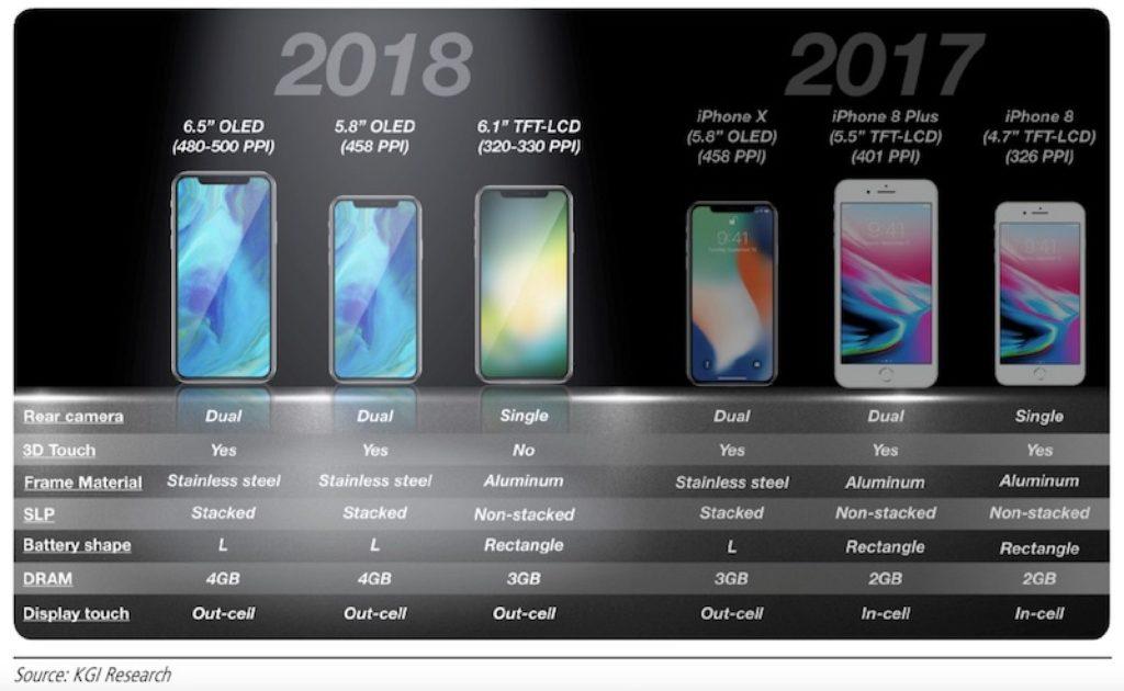 iphones-2018-kgi