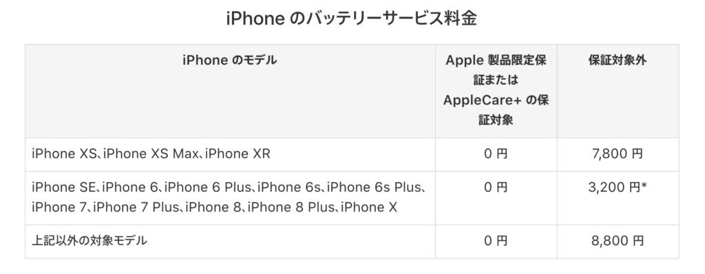 アップルのiPhoneバッテリー交換プログラム