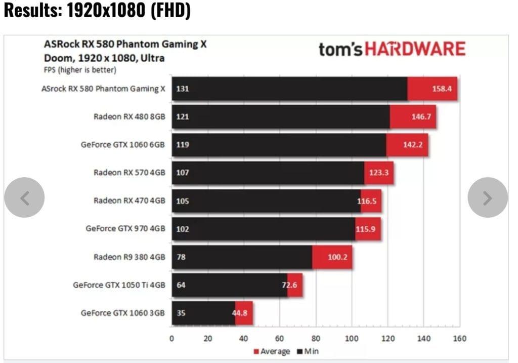 RX580 8G OC vs GTX1060