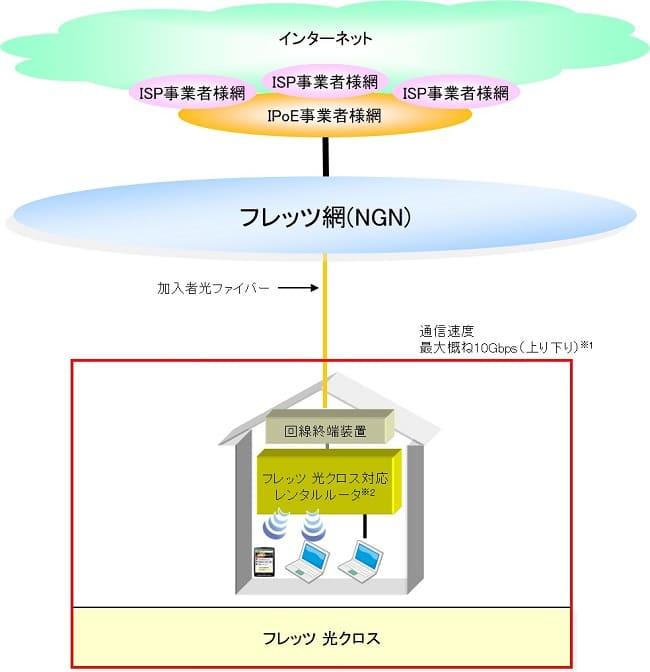 【別紙1】サービス提供イメージ