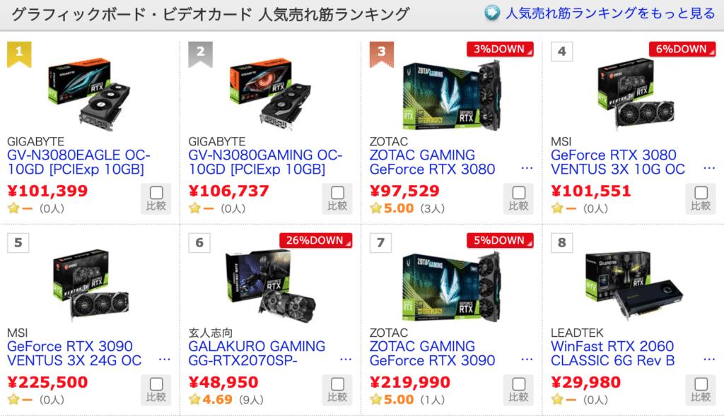 10月29日現在の価格.comのグラボ売上状況