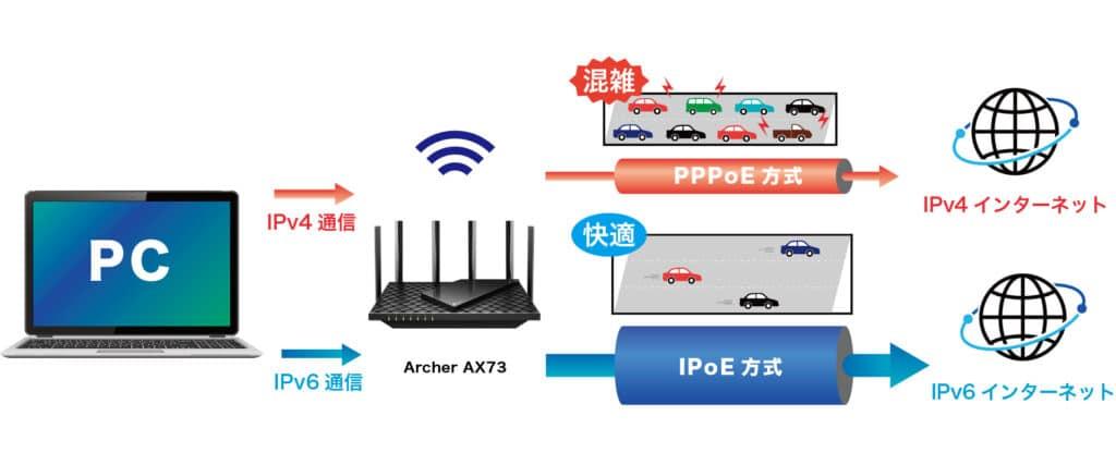 AX73 IPoE