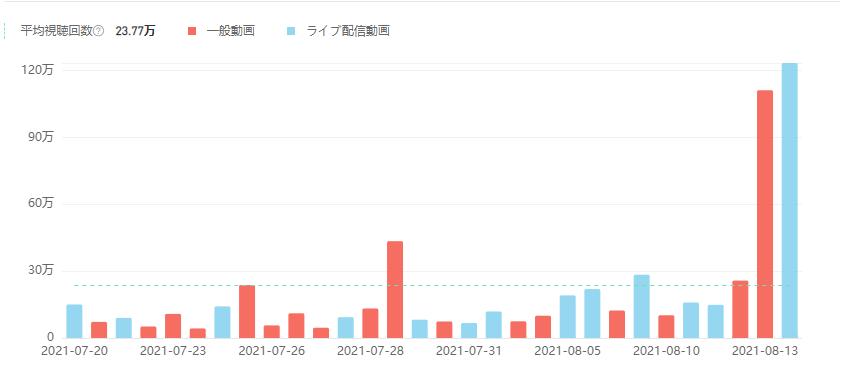 NoxInfluencer-メンタリスト DaiGo-登録者